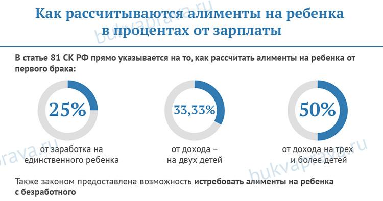 Kak-rasschityvayutsya-alimenty-na-rebenka-v-procentah-ot-zarplaty