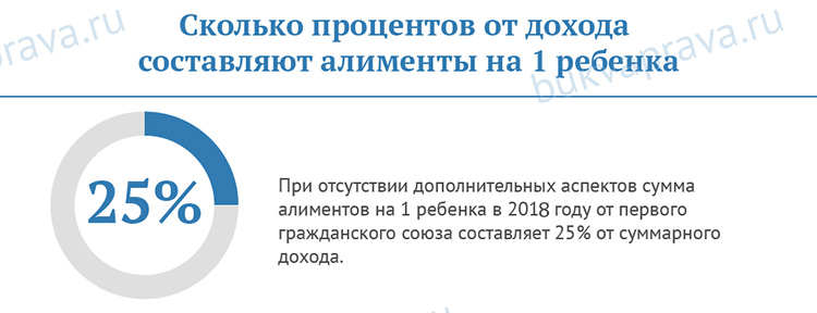 Skol'ko-procentov-ot-dohoda-sostavlyayut-alimenty-na-1-rebenka