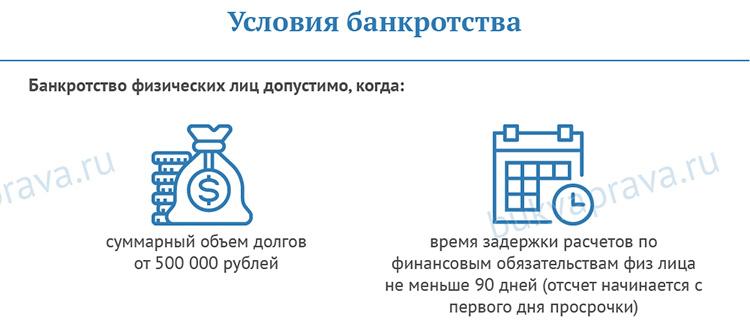 usloviya-bankrotstva-v-fz-o-bankrotstve-fizicheskih-lic