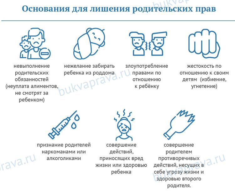 osnovaniya-dlya-lisheniya-roditelskih-prav