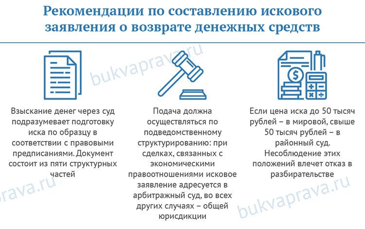 rekomendacii-po-sostavleniyu-iskovogo-zayavleniya-o-vozvrate-denezhnyh-sredstv