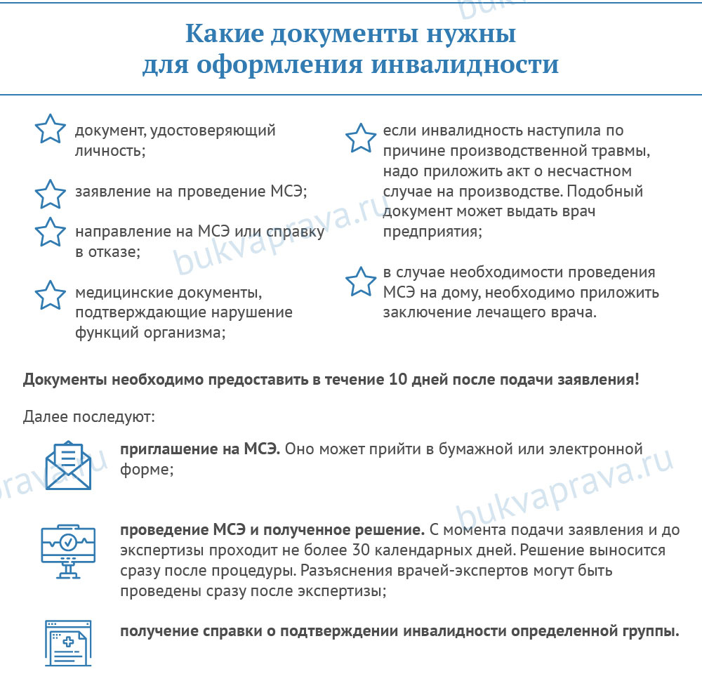 kakie-dokumenty-nuzhny-dlya-oformleniya-invalidnosti
