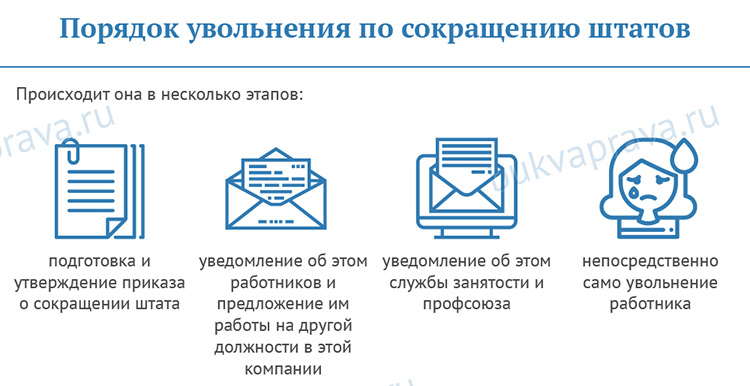 Poryadok-uvol'neniya-po-sokrashcheniyu-shtatov