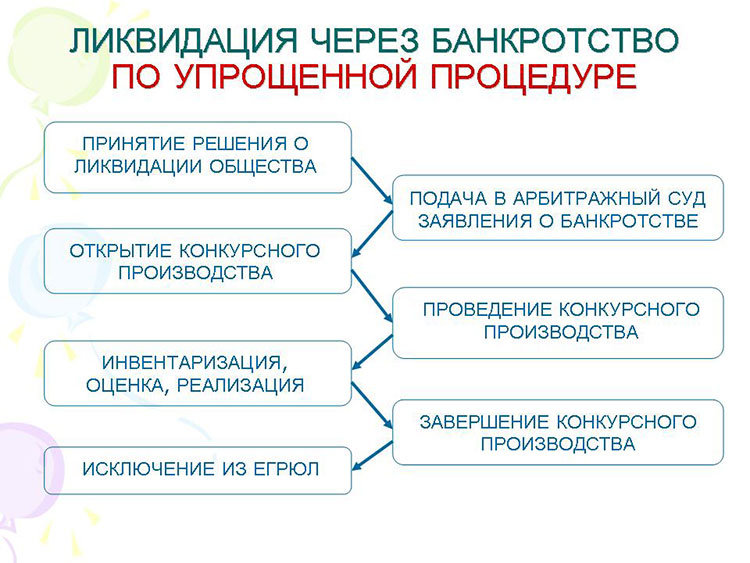uproshchennaya-procedura-bankrotstva-yuridicheskogo-lica