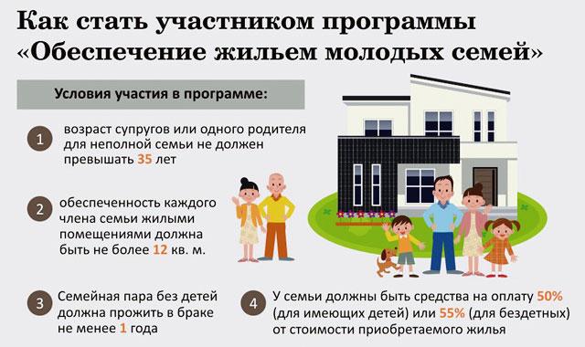 Kto-mozhet-uchastvovat'-v-programme-molodaya-sem'ya