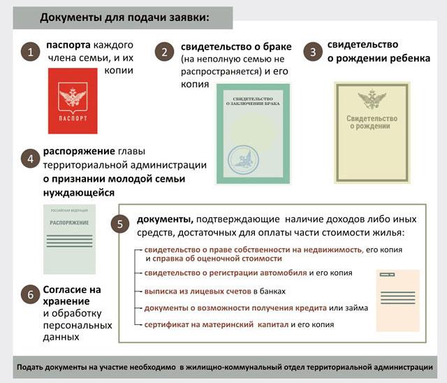 dokumenty dlya podachi zayavki po programme molodaya sem'ya
