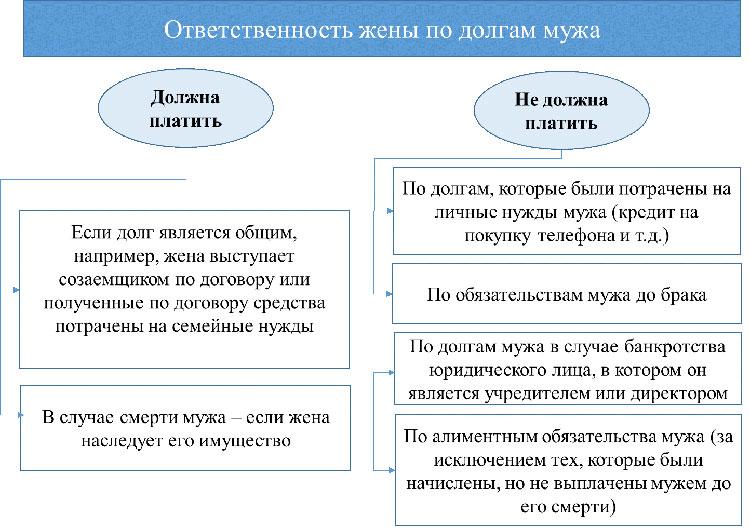 muzh-vzyal-kredit-bez-soglasiya-zheny
