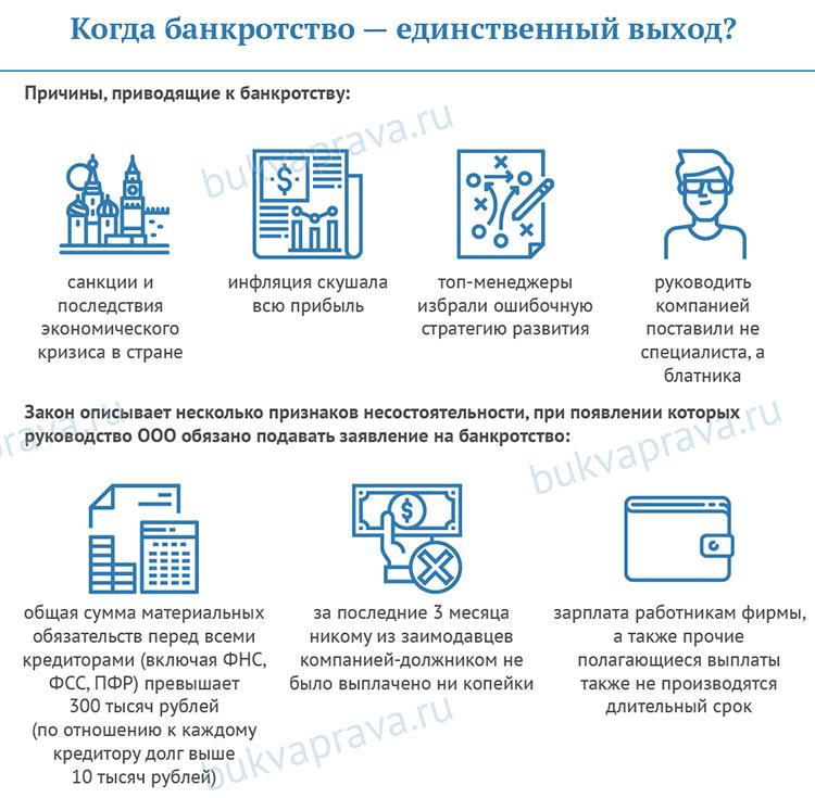 priznanie-bankrotstva-yuridicheskogo-lica