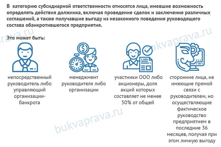 Субсидиарная ответственность без процедуры банкротства: условия, сроки и особенности