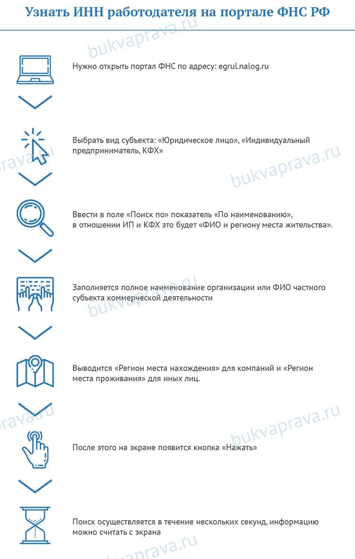 Uznat'-INN-rabotodatelya-na-portale-FNS-RF