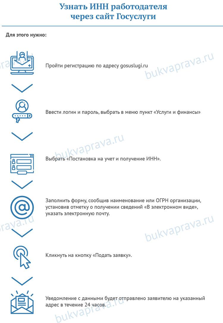 Uznat'-INN-rabotodatelya-mozhno-cherez-sajt-Gosuslugi