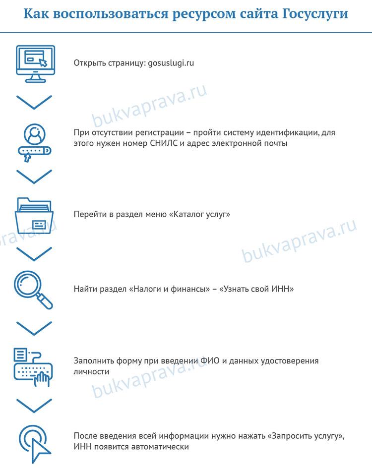 Kak-poluchit'-INN-na-sajte-Gosuslugi