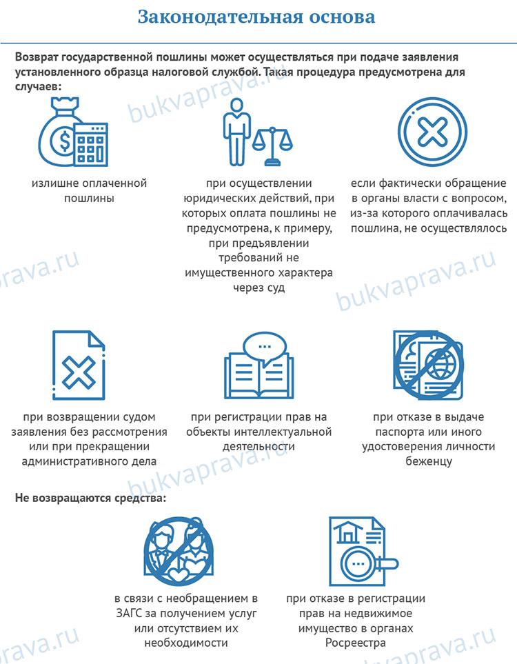 zakonodatelnaya-osnova-po-vozvratu-gosposhliny
