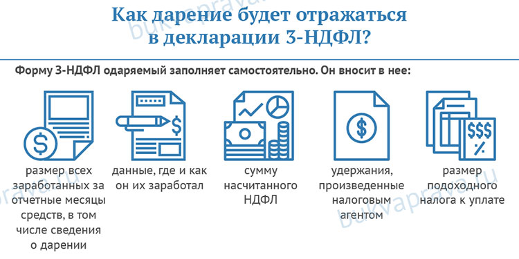 kak-darenie-avto-budet-otrazhatsya-v-deklaracii-3-ndfl