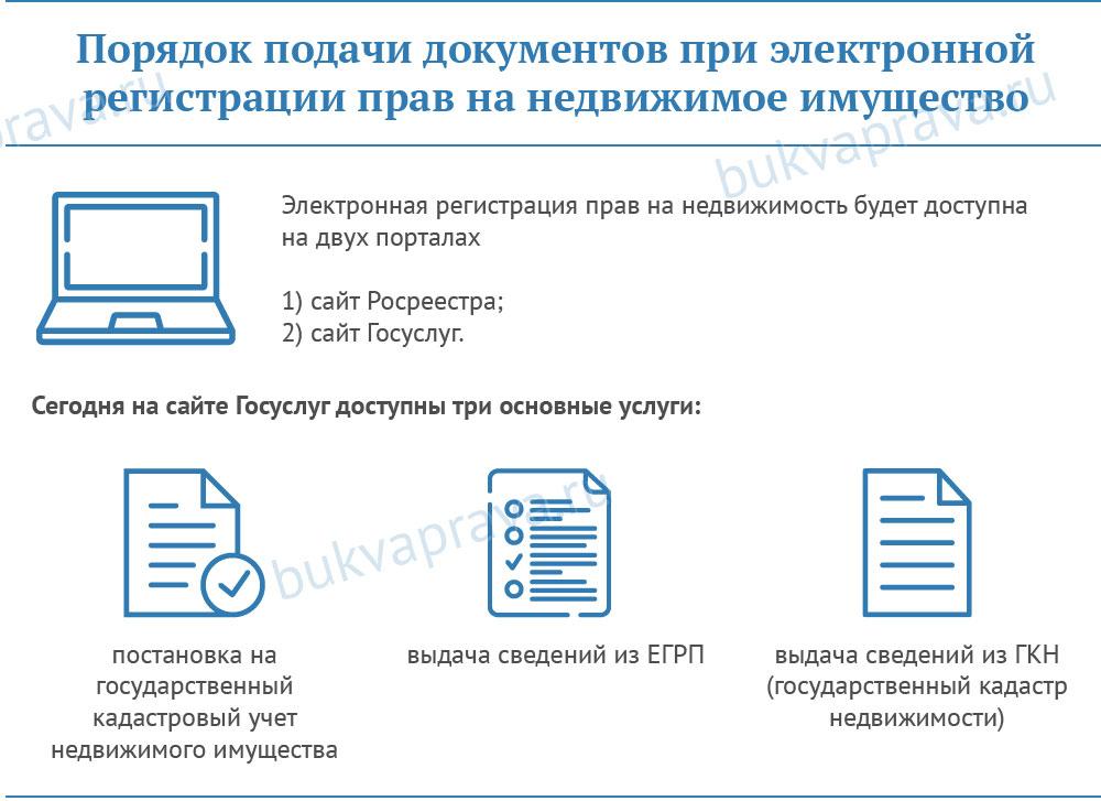 procedura-podachi-dokumentov