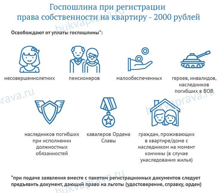 gosposhlina-pri-registratsii-prava-sobstvennosti-na-kvartiru