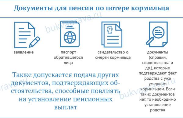 dokumenty-dlya-pensii-po-potere-kormilca