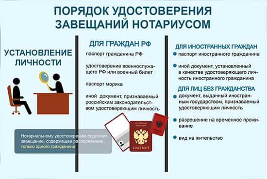 poryadok-udostovereniya-zaveshchanij-notariusom