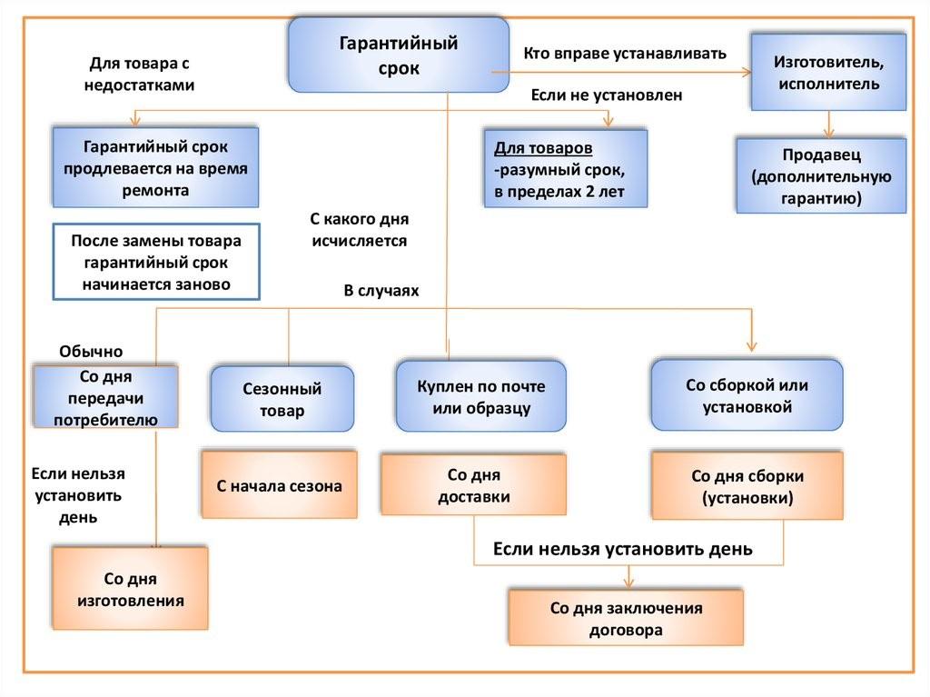 prodlevaetsya-li-garantiya-posle-garantijnogo-remonta
